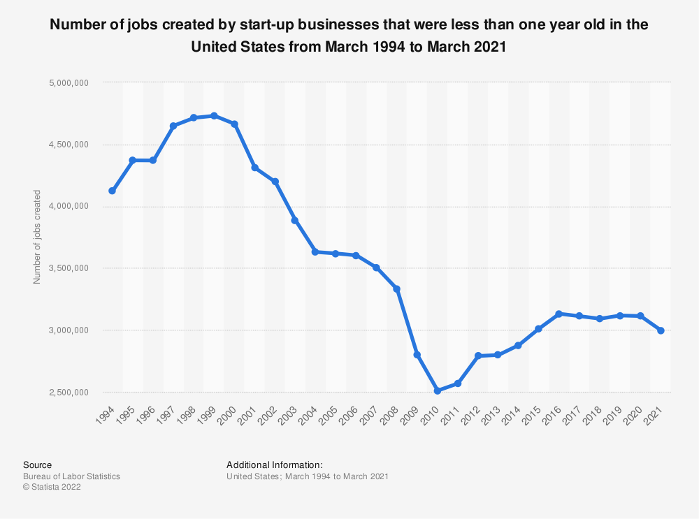 Statistic: Number of jobs created by start-up businesses that were less than one year old, United States 1994 to 2018 | Statista