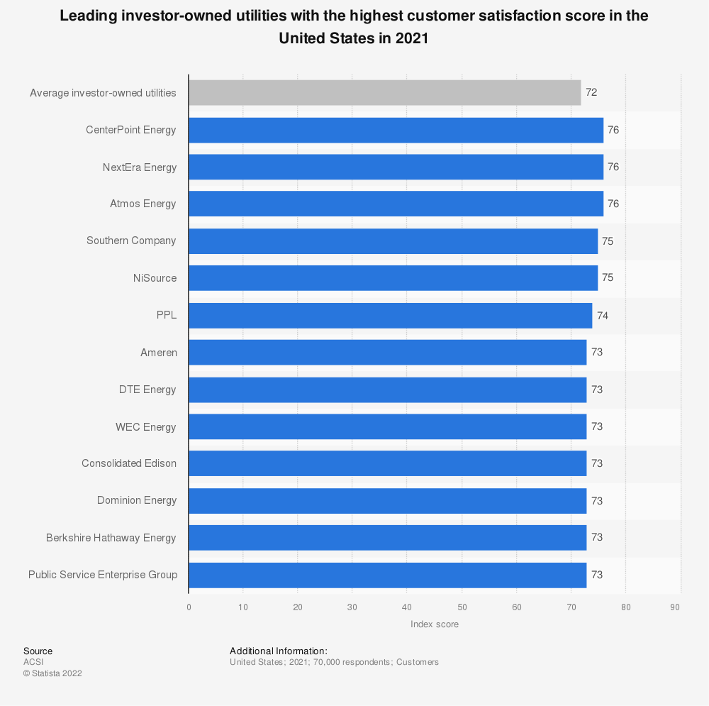 Statistic: Index score of investor-owned utilities with the highest U.S. customer satisfaction in 2017 | Statista