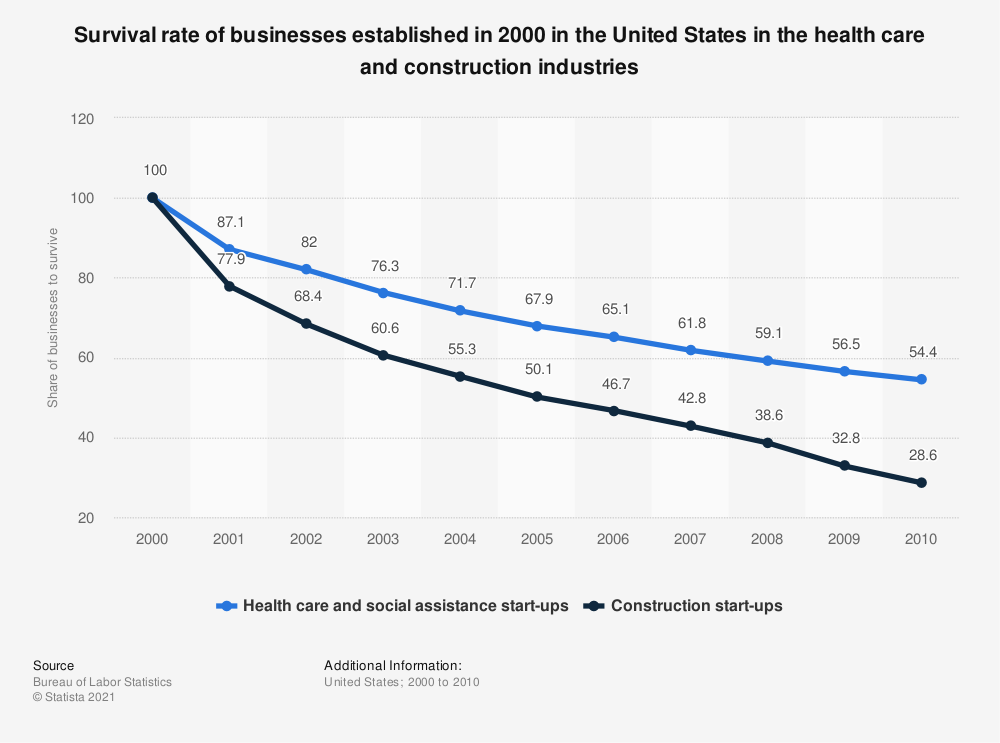 Statistic: Survival rate of businesses established in 2000 in the United States in the health care and construction industries | Statista