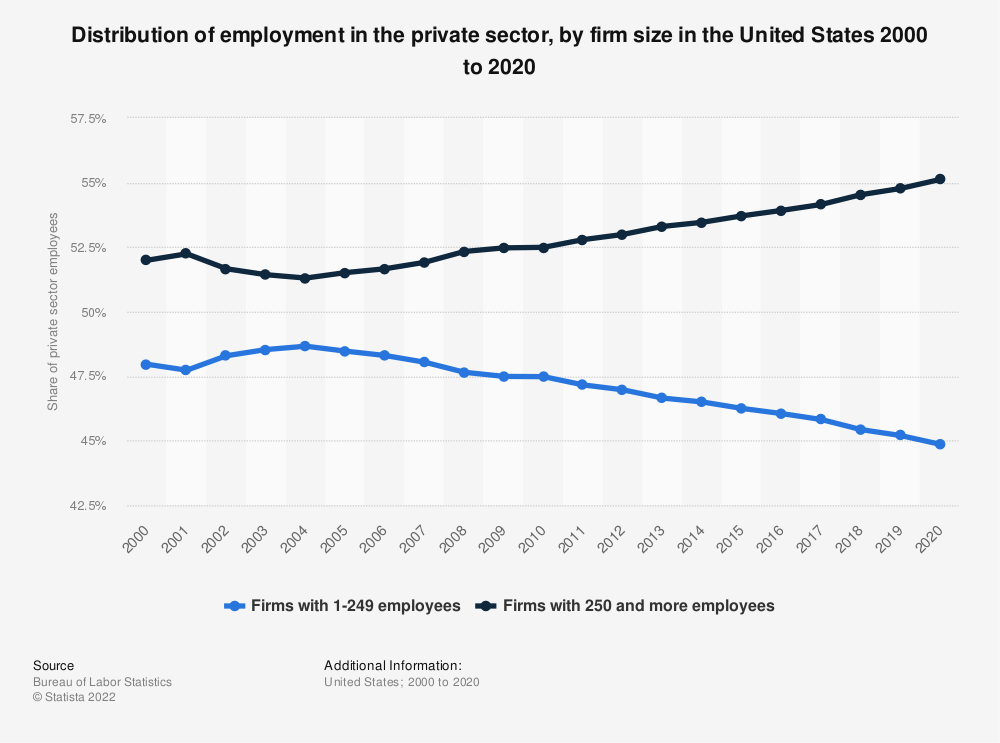 Statistic: Distribution of employment in the private sector, by firm size in the United States 2000 to 2019 | Statista