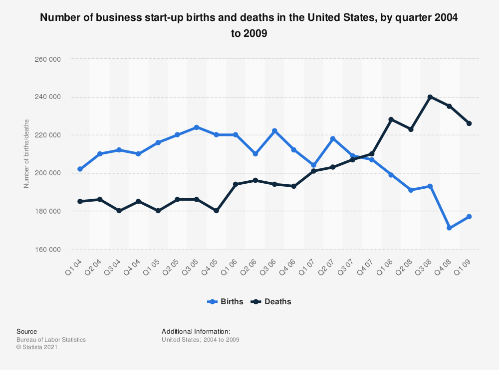 Statistic: Number of business start-up births and deaths in the United States, by quarter 2004 to 2009 | Statista