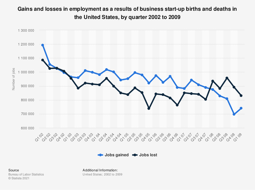 Statistic: Gains and losses in employment as a results of business start-up births and deaths in the United States, by quarter 2002 to 2009 | Statista