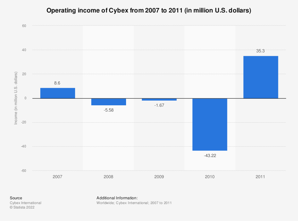 Statistic: Operating income of Cybex from 2007 to 2011 (in million U.S. dollars) | Statista