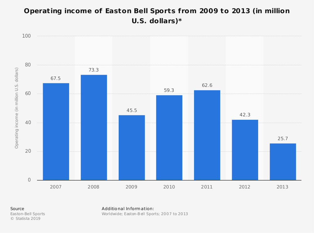 Statistic: Operating income of Easton Bell Sports from 2009 to 2013 (in million U.S. dollars)* | Statista