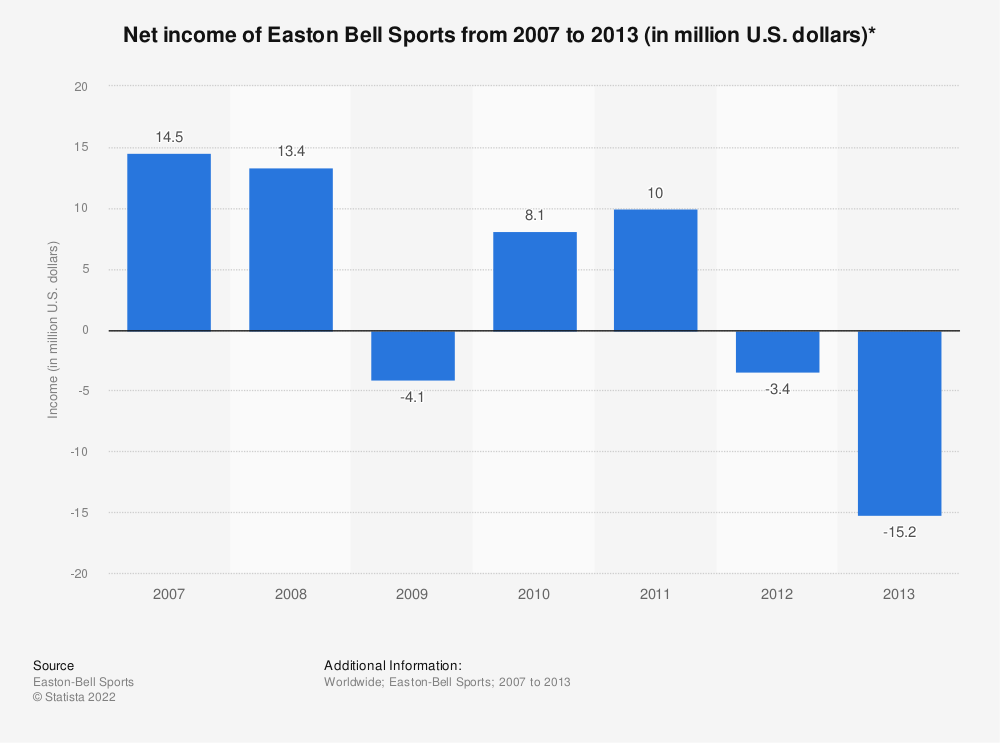 Statistic: Net income of Easton Bell Sports from 2007 to 2013 (in million U.S. dollars)* | Statista