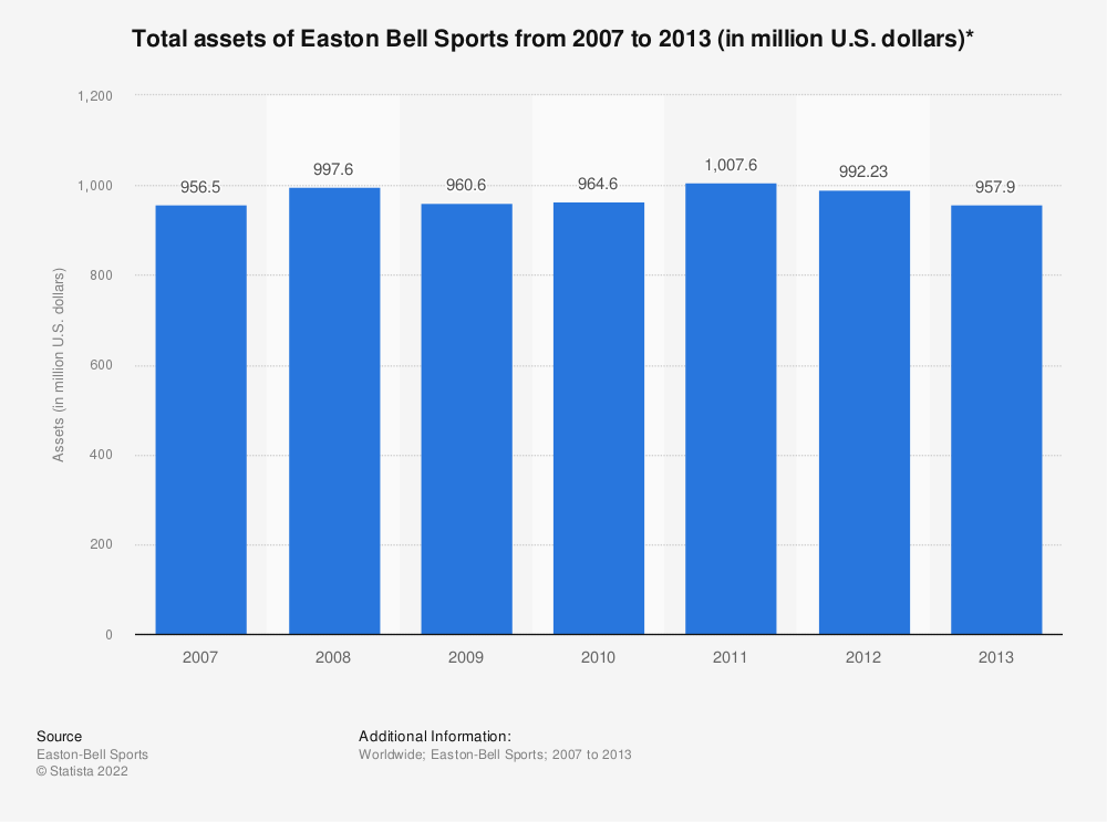 Statistic: Total assets of Easton Bell Sports from 2007 to 2013 (in million U.S. dollars)* | Statista