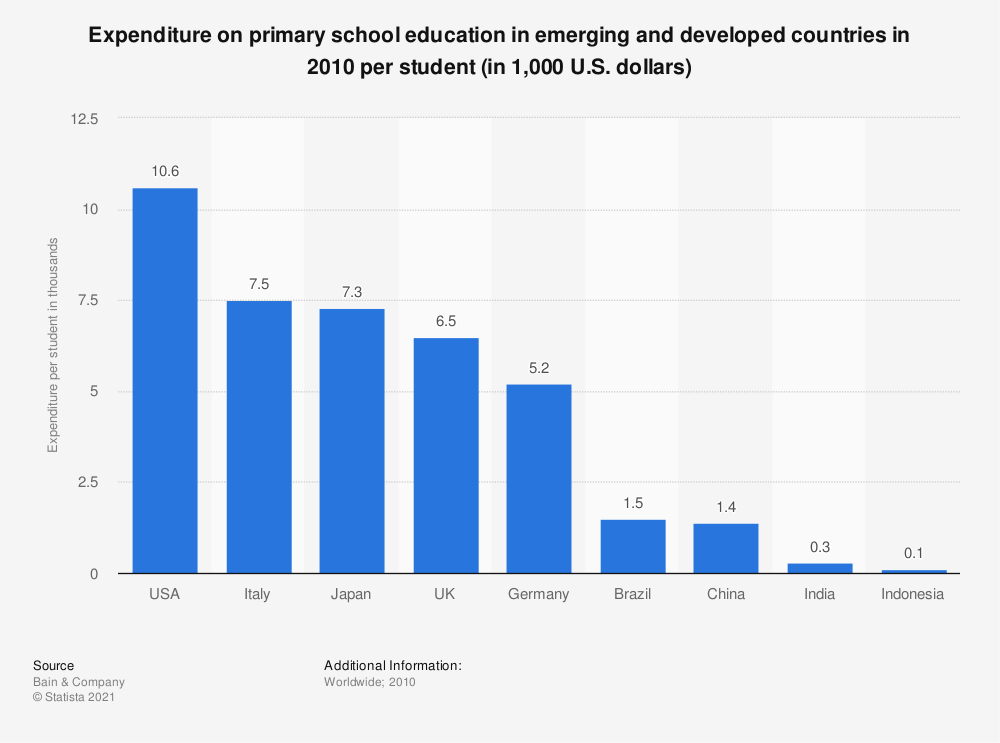 Statistic: Expenditure on primary school education in emerging and developed countries in 2010 per student (in 1,000 U.S. dollars) | Statista