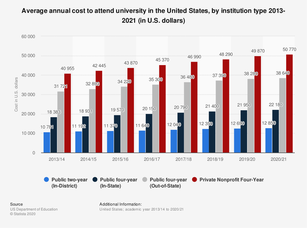 Statistic: Average annual cost to attend university in the United States, by institution type 2013-2020 (in U.S. dollars) | Statista