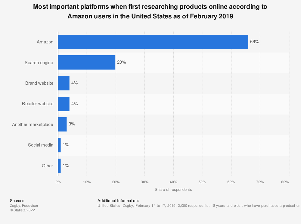 Statistic: Most important platforms when first researching products online according to Amazon users in the United States as of February 2019 | Statista