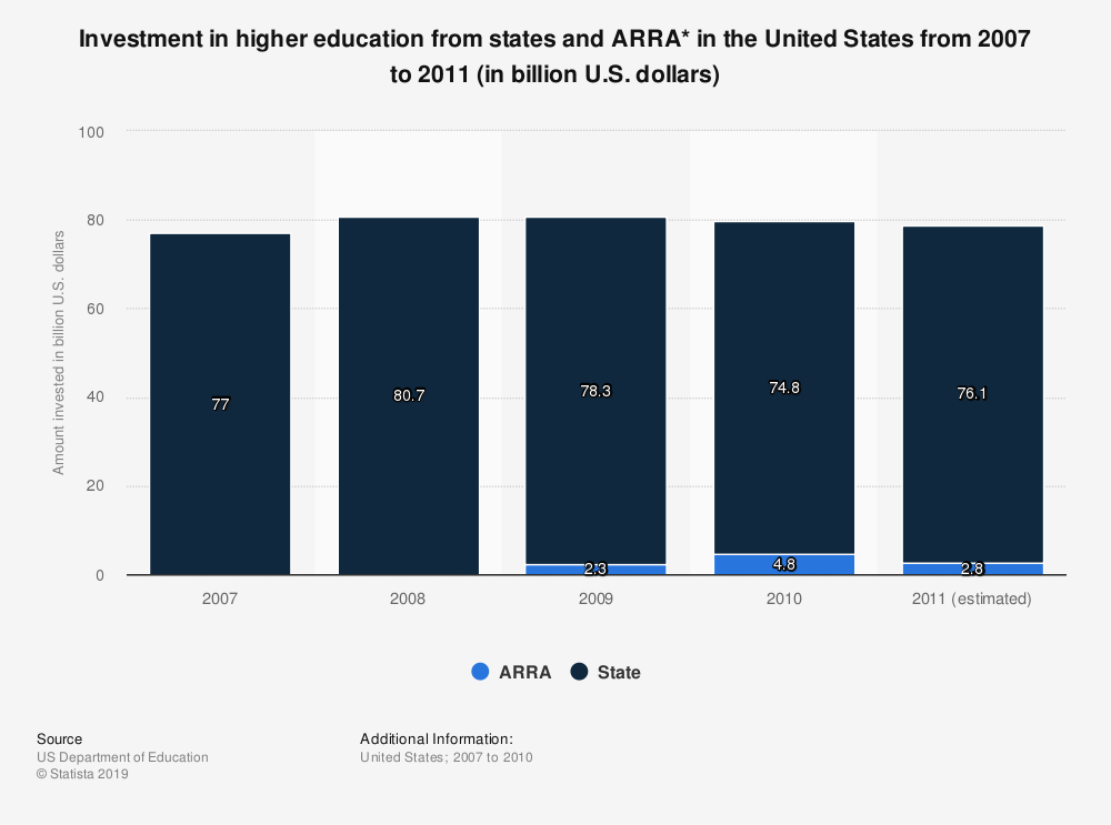 Statistic: Investment in higher education from states and ARRA* in the United States from 2007 to 2011 (in billion U.S. dollars) | Statista