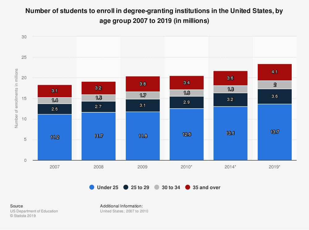 Statistic: Number of students to enroll in degree-granting institutions in the United States, by age group 2007 to 2019 (in millions) | Statista