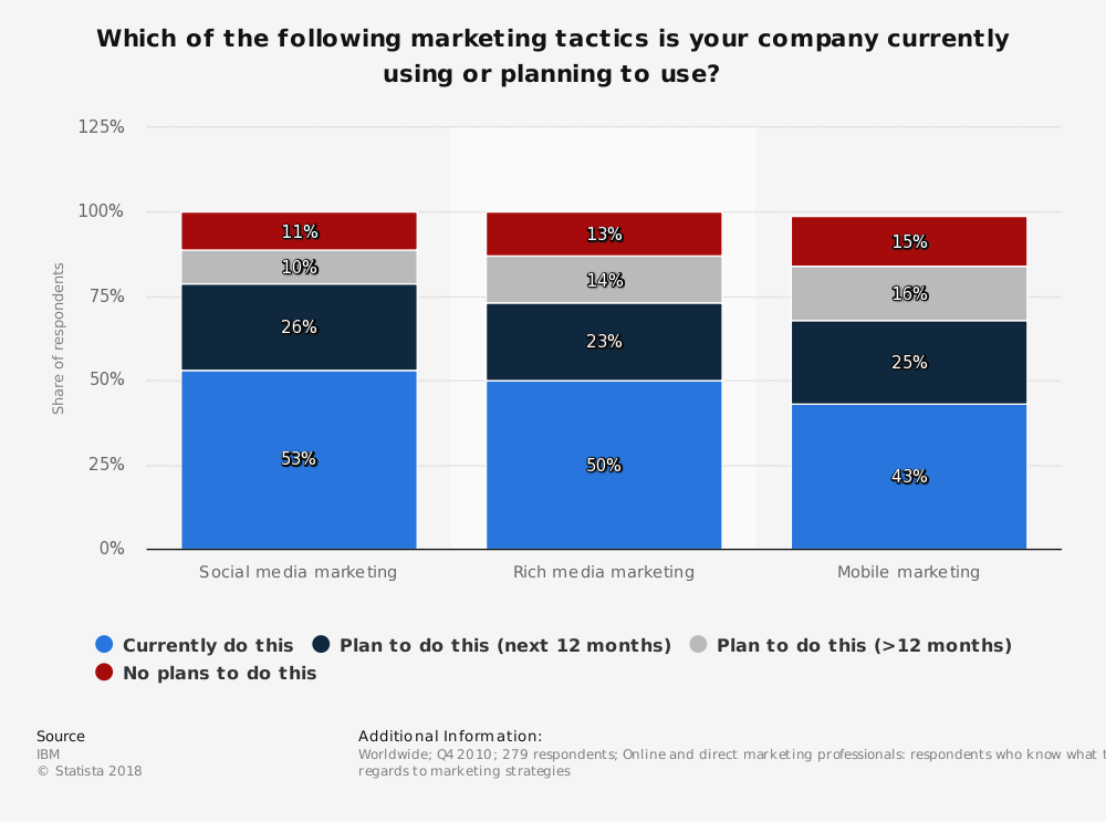 Statistic: Which of the following marketing tactics is your company currently using or planning to use? | Statista