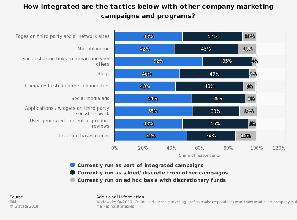 Statistic: How integrated are the tactics below with other company marketing campaigns and programs?   Statista