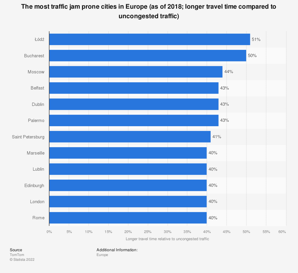 Statistic: The most traffic jam prone cities in Europe (as of 2018; longer travel time compared to uncongested traffic) | Statista