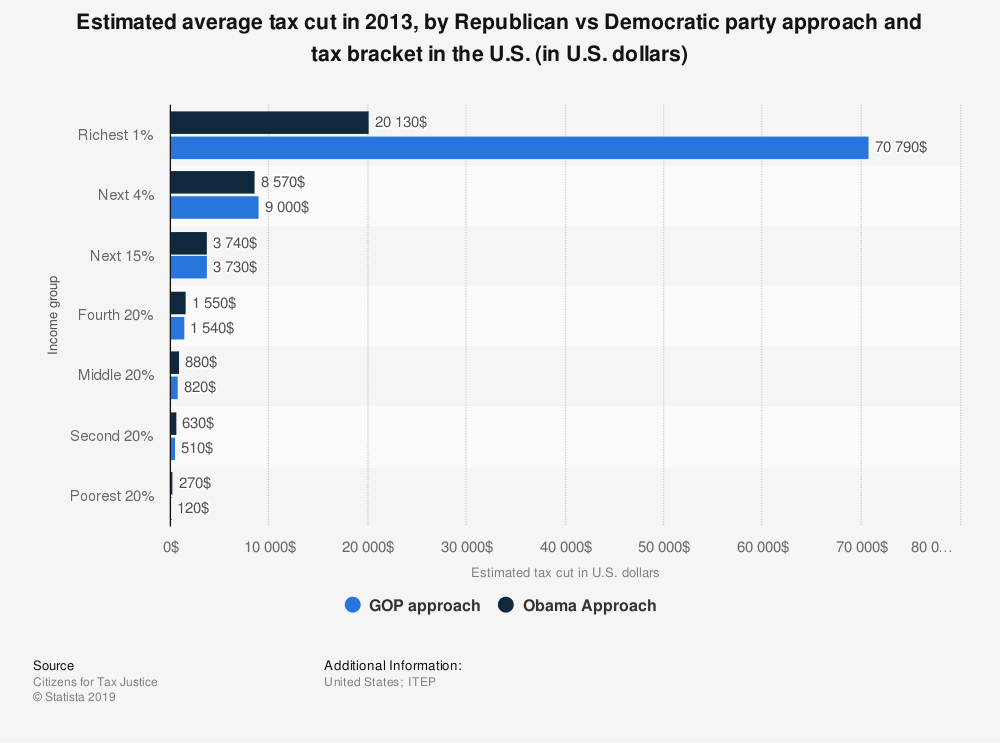 Statistic: Estimated average tax cut in 2013, by Republican vs Democratic party approach and tax bracket in the U.S. (in U.S. dollars) | Statista