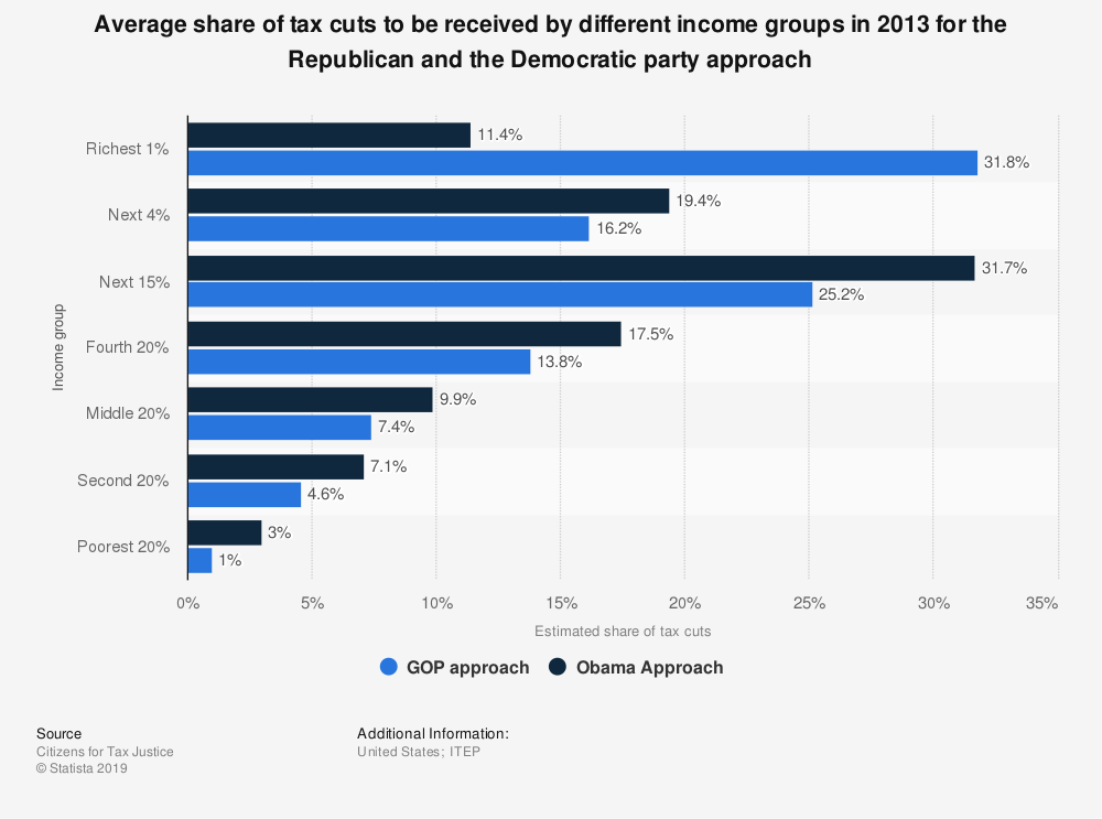 Statistic: Average share of tax cuts to be received by different income groups in 2013 for the Republican and the Democratic party approach | Statista