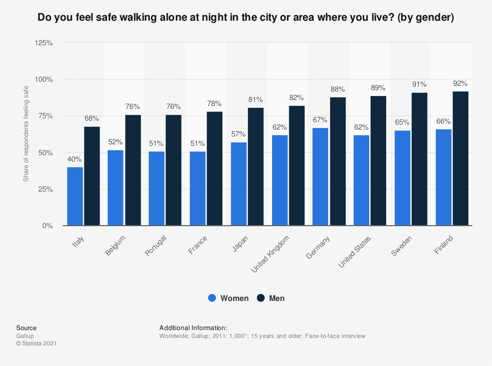 Statistic: Do you feel safe walking alone at night in the city or area where you live? (by gender) | Statista