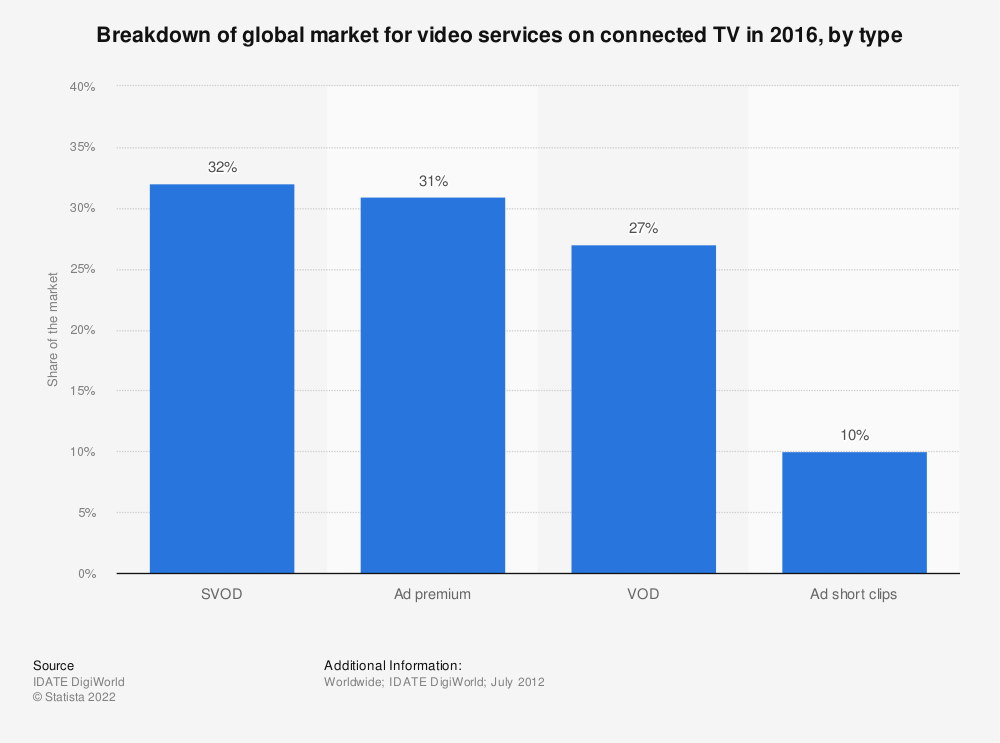 Statistic: Breakdown of global market for video services on connected TV in 2016, by type | Statista
