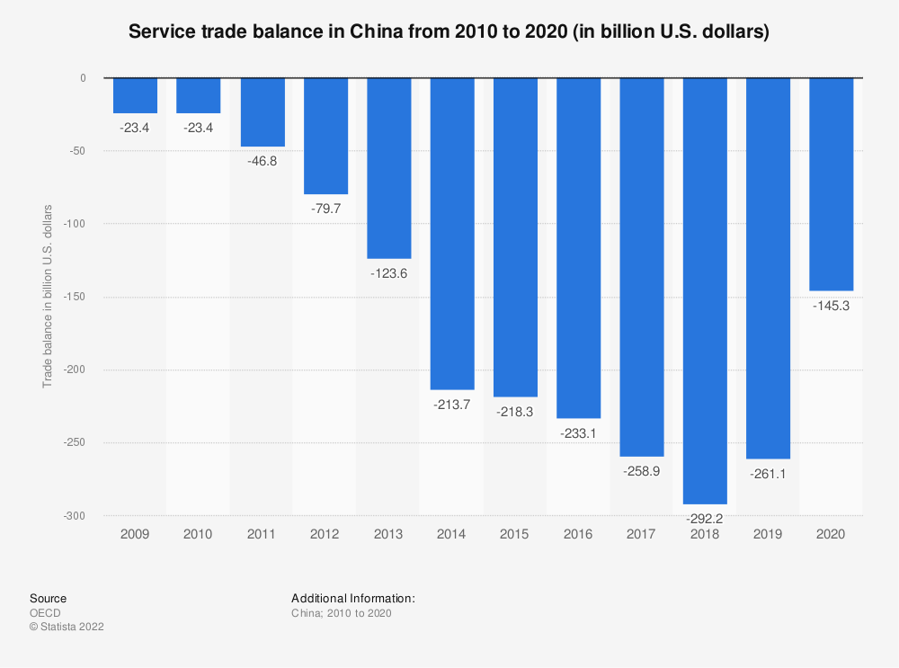 Statistic: Service trade balance in China from 2008 to 2018 (in billion U.S. dollars) | Statista