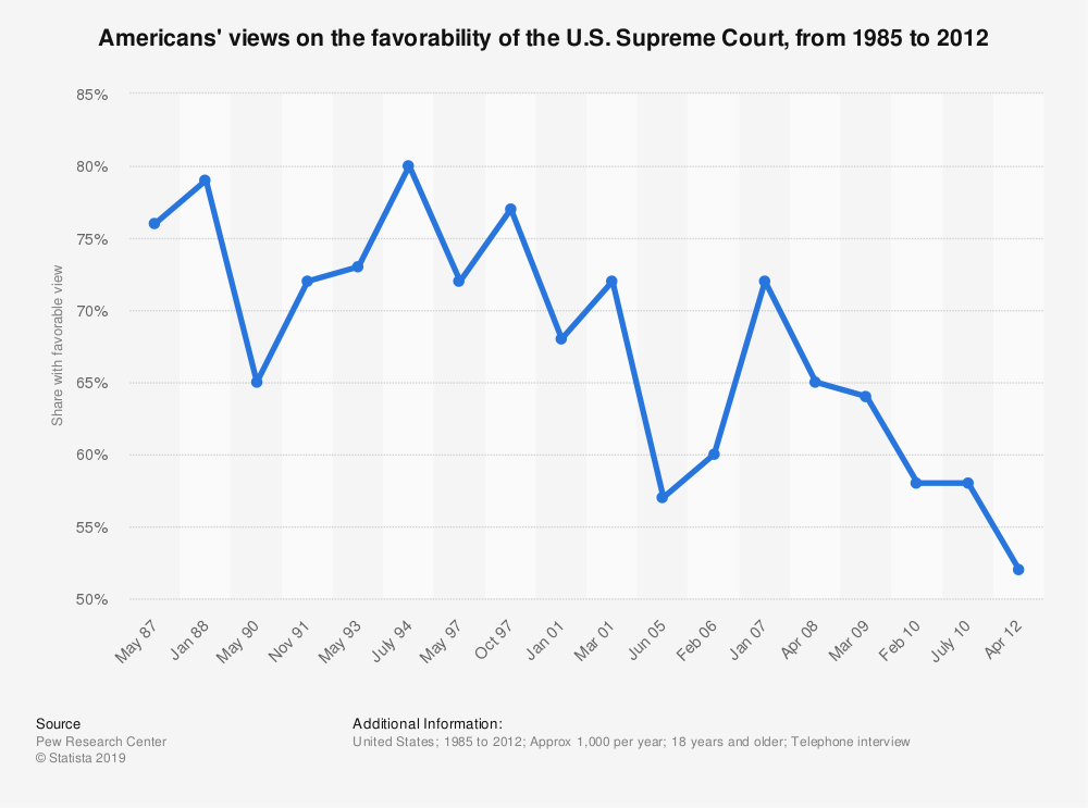 Statistic: Americans' views on the favorability of the U.S. Supreme Court, from 1985 to 2012 | Statista