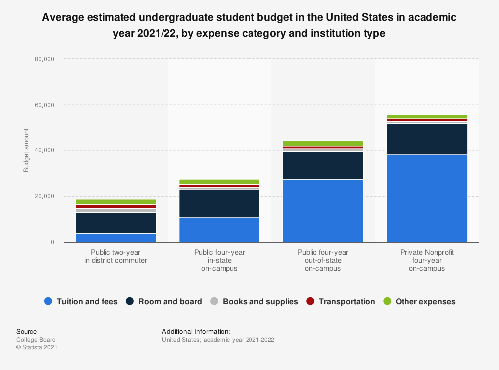 Statistic: Average estimated undergraduate student budget in the United States in 2018/19, by expense category and institution type | Statista