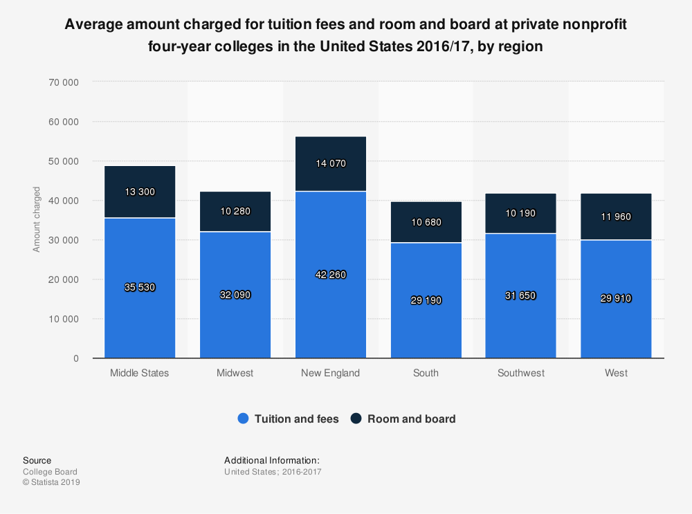 Statistic: Average amount charged for tuition fees and room and board at private nonprofit four-year colleges in the United States 2016/17, by region | Statista