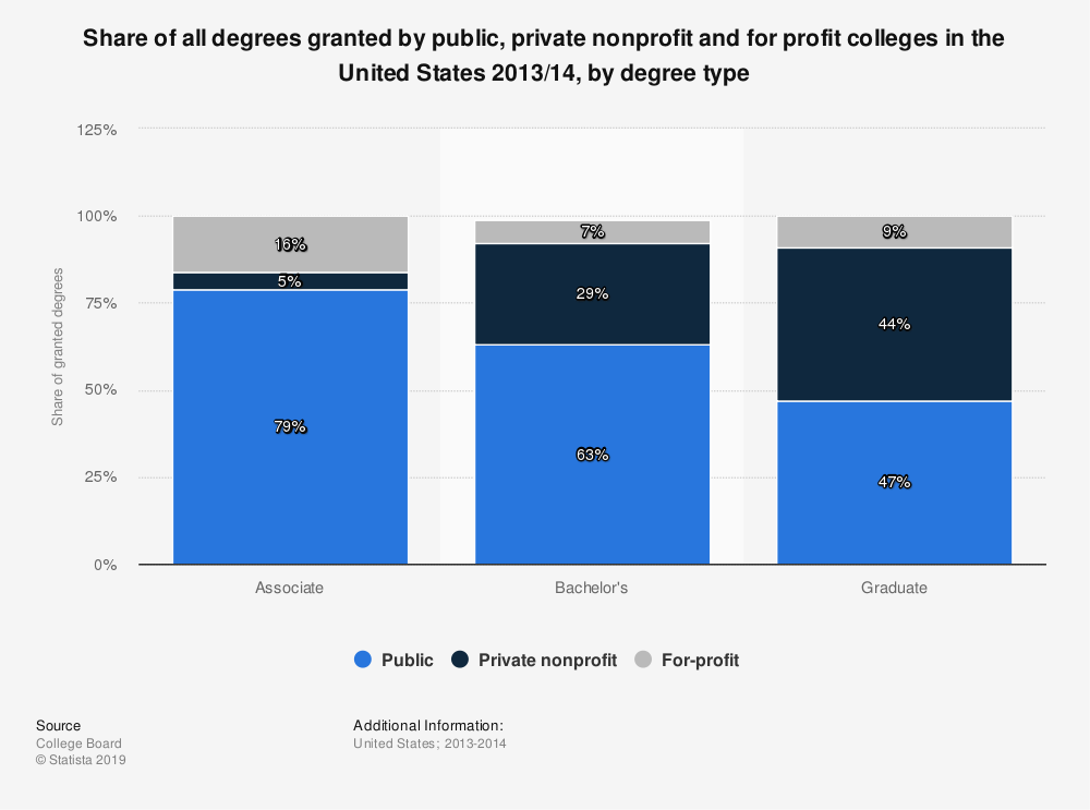 Statistic: Share of all degrees granted by public, private nonprofit and for profit colleges in the United States 2013/14, by degree type | Statista