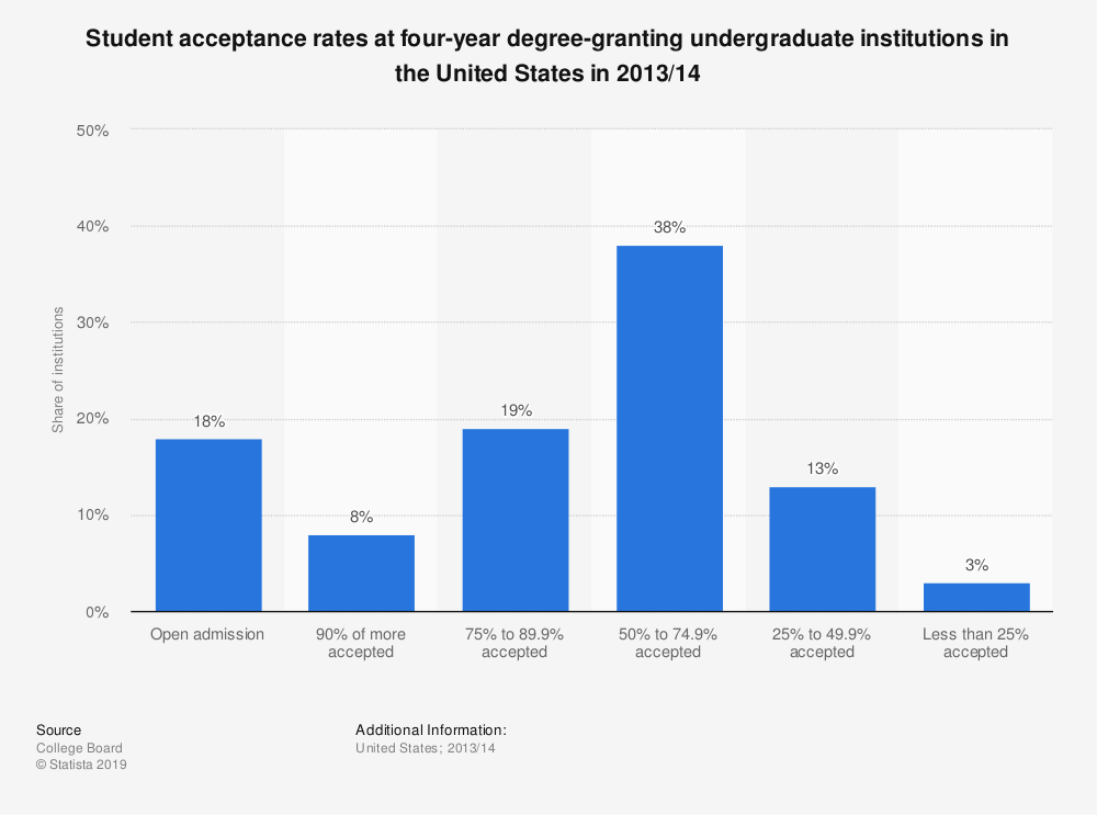 Statistic: Student acceptance rates at four-year degree-granting undergraduate institutions in the United States in 2013/14 | Statista