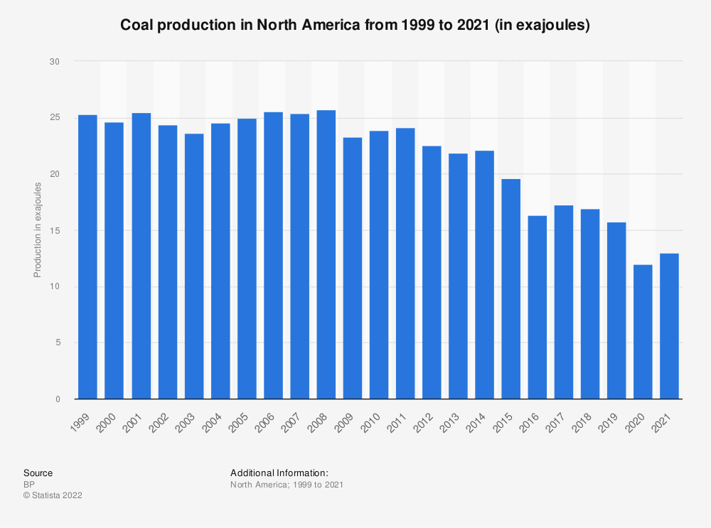Statistic: Coal production in North America from 1999 to 2020* (in exajoules) | Statista