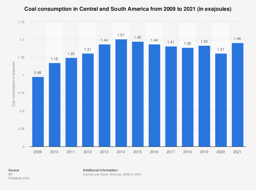 Statistic: Coal consumption in Central and South America from 1998 to 2017 (in million metric tons of oil equivalent) | Statista