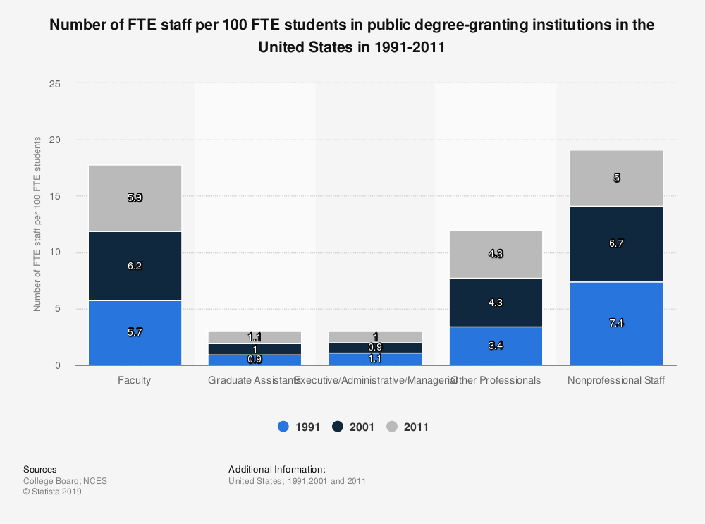Statistic: Number of FTE staff per 100 FTE students in public degree-granting institutions in the United States in 1991-2011 | Statista