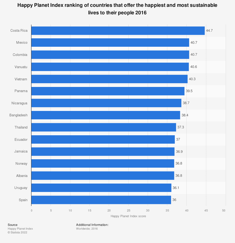 Statistic: Happy Planet Index ranking of countries that offer the happiest and most sustainable lives to their people 2016 | Statista