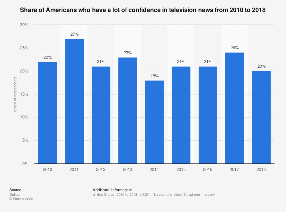 Statistic: Share of Americans who have a lot of confidence in television news from 2010 to 2018 | Statista