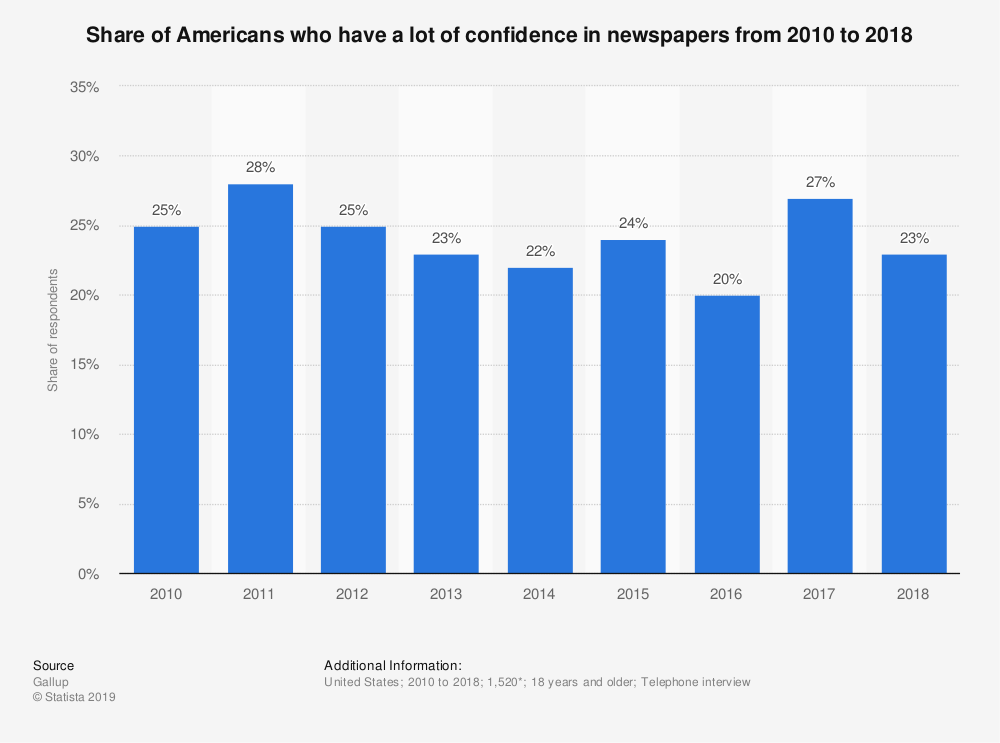 Statistic: Share of Americans who have a lot of confidence in newspapers from 2010 to 2018 | Statista