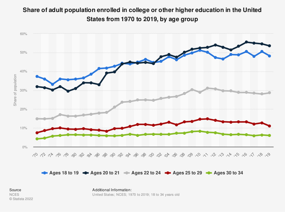 Statistic: Share of adult population enrolled in college or other higher education in the United States from 1970-2017, by age group  | Statista