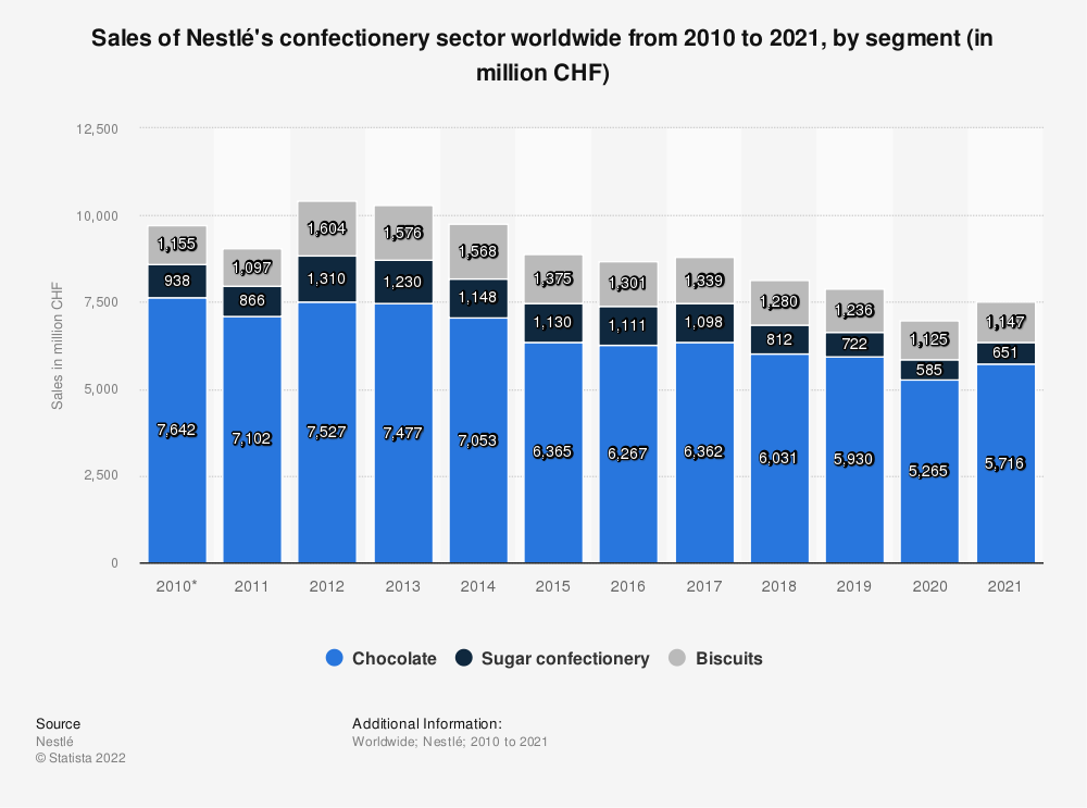 Statistic: Sales of Nestlé's confectionery sector worldwide from 2010 to 2018, by segment (in million CHF) | Statista