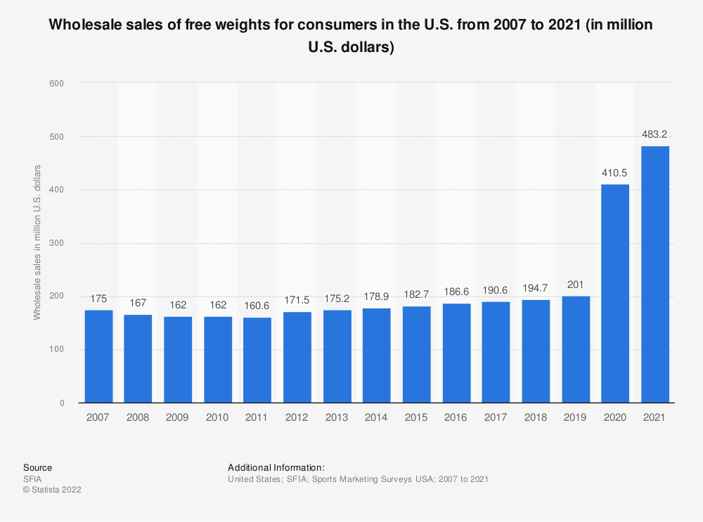 Statistic: Wholesale sales (consumer segment) of free weights in the U.S. from 2007 to 2019 (in million U.S. dollars) | Statista