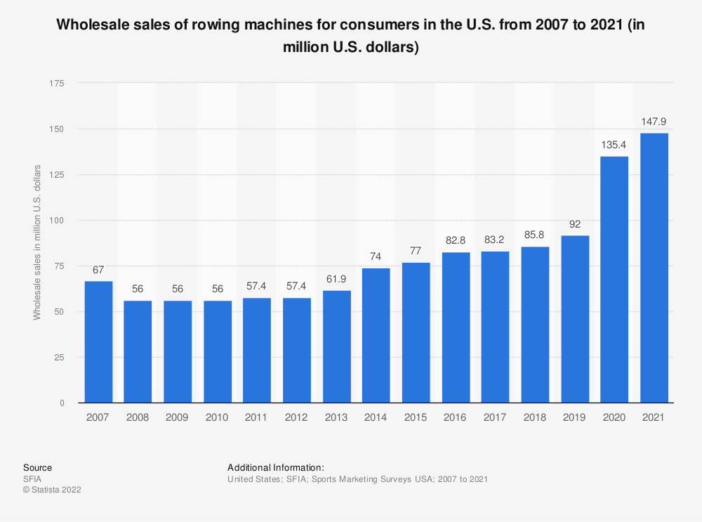 Statistic: Wholesale sales (consumer segment) of rowing machines in the U.S. from 2007 to 2019 (in million U.S. dollars) | Statista