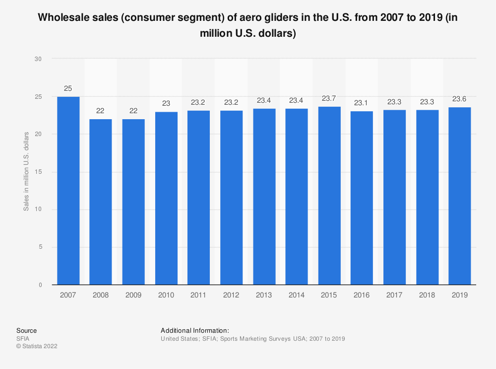 Statistic: Wholesale sales (consumer segment) of aero gliders in the U.S. from 2007 to 2018 (in million U.S. dollars) | Statista