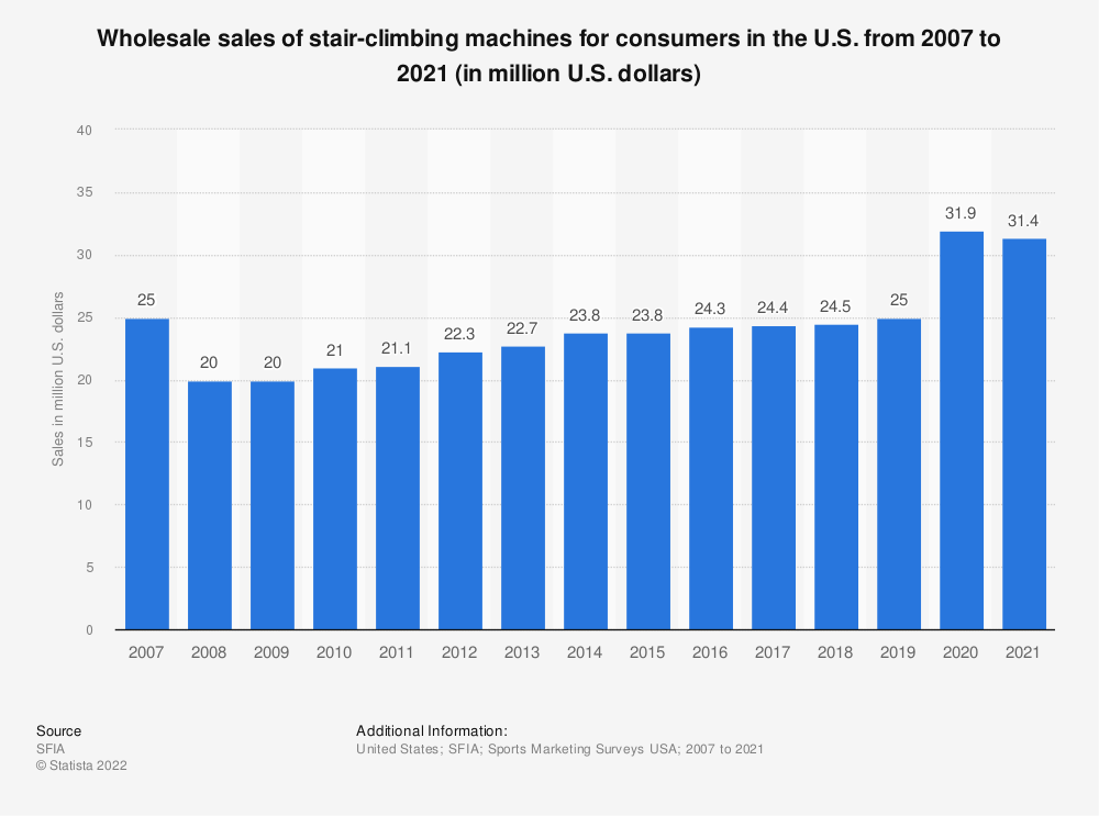 Statistic: Wholesale sales (consumer segment) of stair climbing machines in the U.S. from 2007 to 2018 (in million U.S. dollars) | Statista