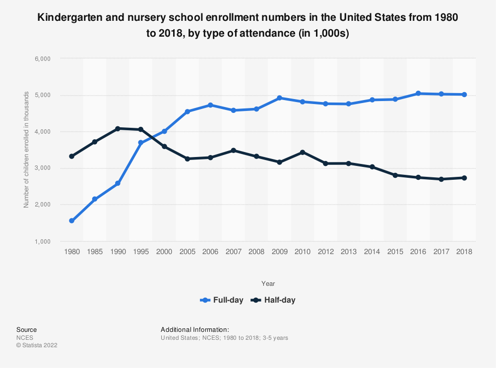 Statistic: Kindergarten and nursery school enrollment numbers in the United States from 1980 to 2017, by type of attendance (in 1,000) | Statista