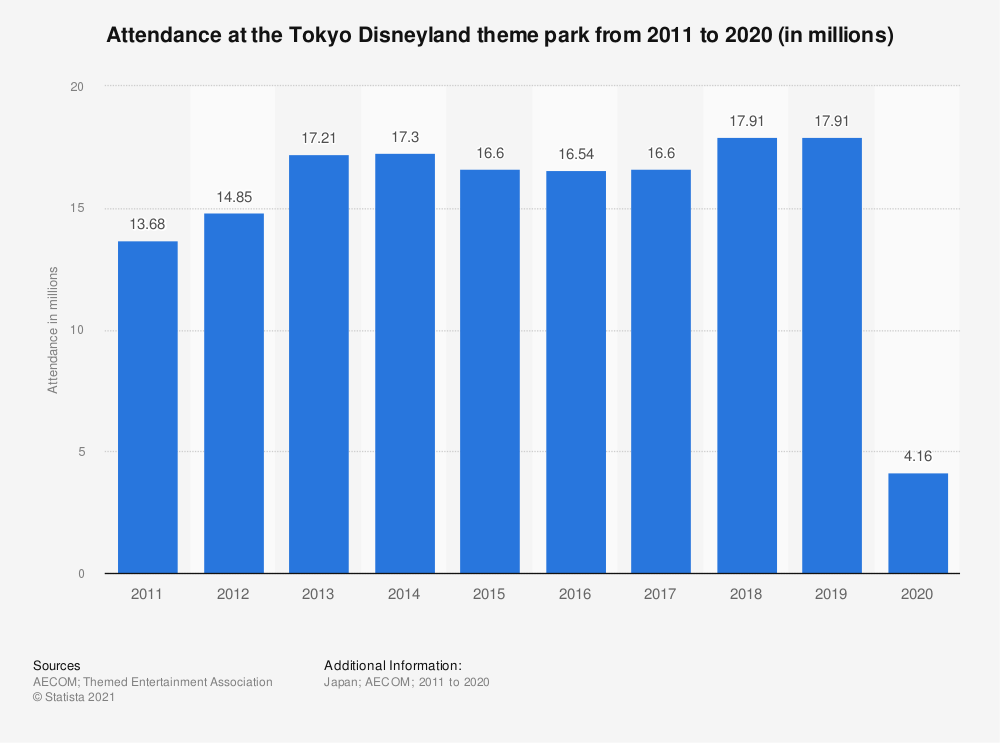 Statistic: Attendance at the Tokyo Disneyland theme park from 2011 to 2020 (in millions) | Statista