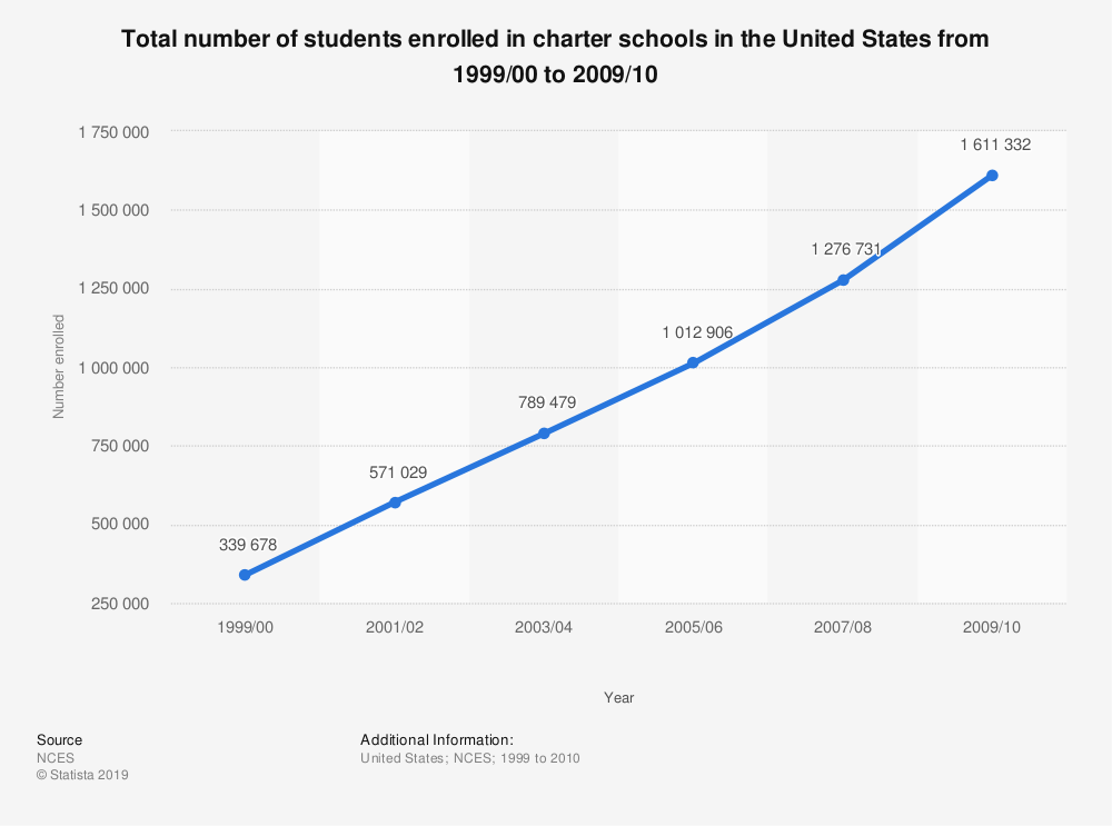 Statistic: Total number of students enrolled in charter schools in the United States from 1999/00 to 2009/10   Statista