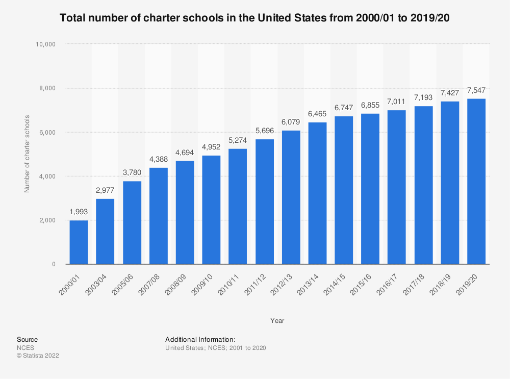 Statistic: Total number of charter schools in the United States from 2000/01 to 2015/16 | Statista