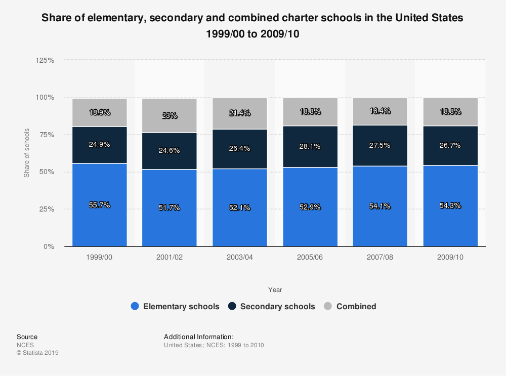 Statistic: Share of elementary, secondary and combined charter schools in the United States 1999/00 to 2009/10 | Statista