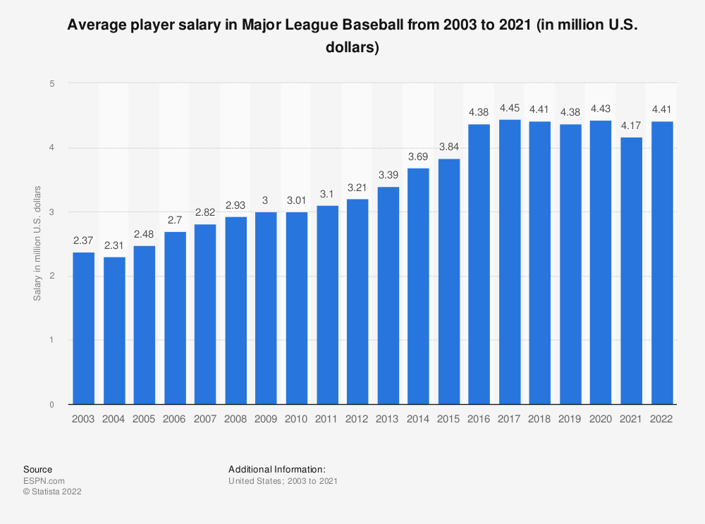 Statistic: Average player salary in Major League Baseball from 2003 to 2018 (in million U.S. dollars) | Statista