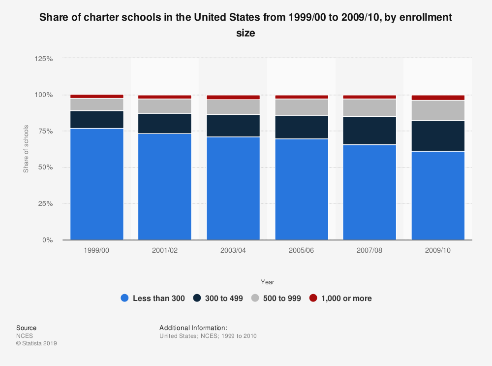 Statistic: Share of charter schools in the United States from 1999/00 to 2009/10, by enrollment size  | Statista