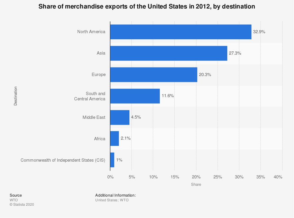 Statistic: Share of merchandise exports of the United States in 2012, by destination | Statista