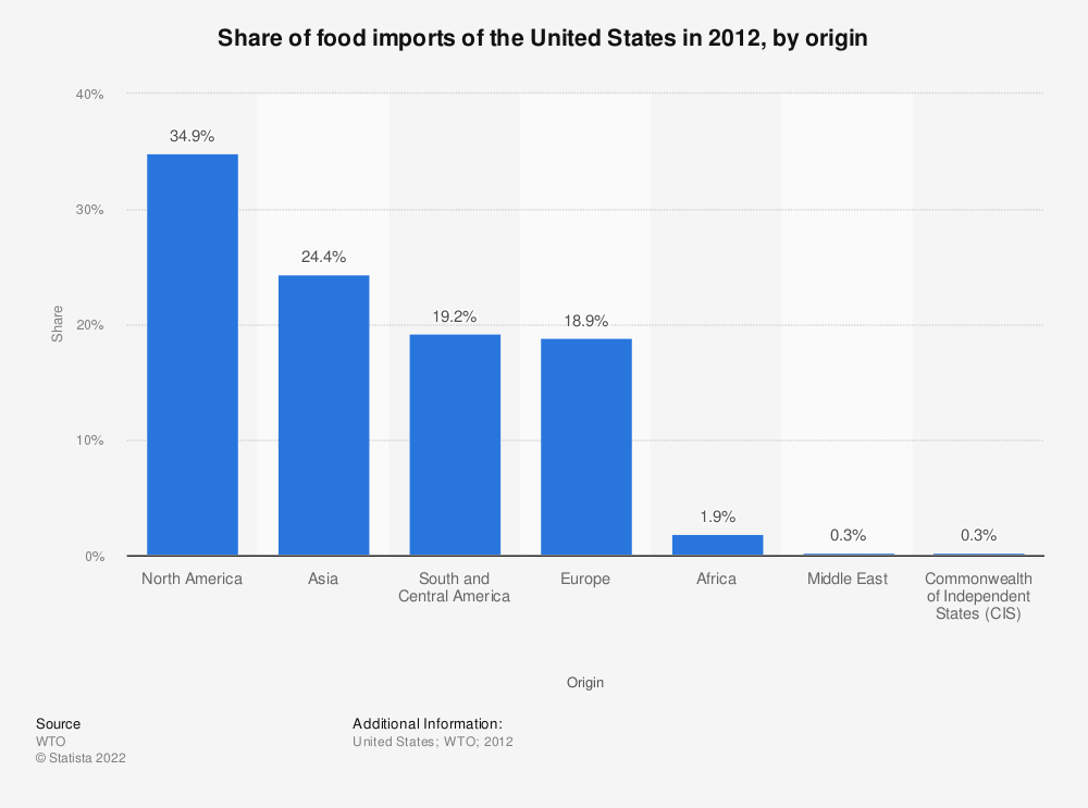 Statistic: Share of food imports of the United States in 2012, by origin  | Statista