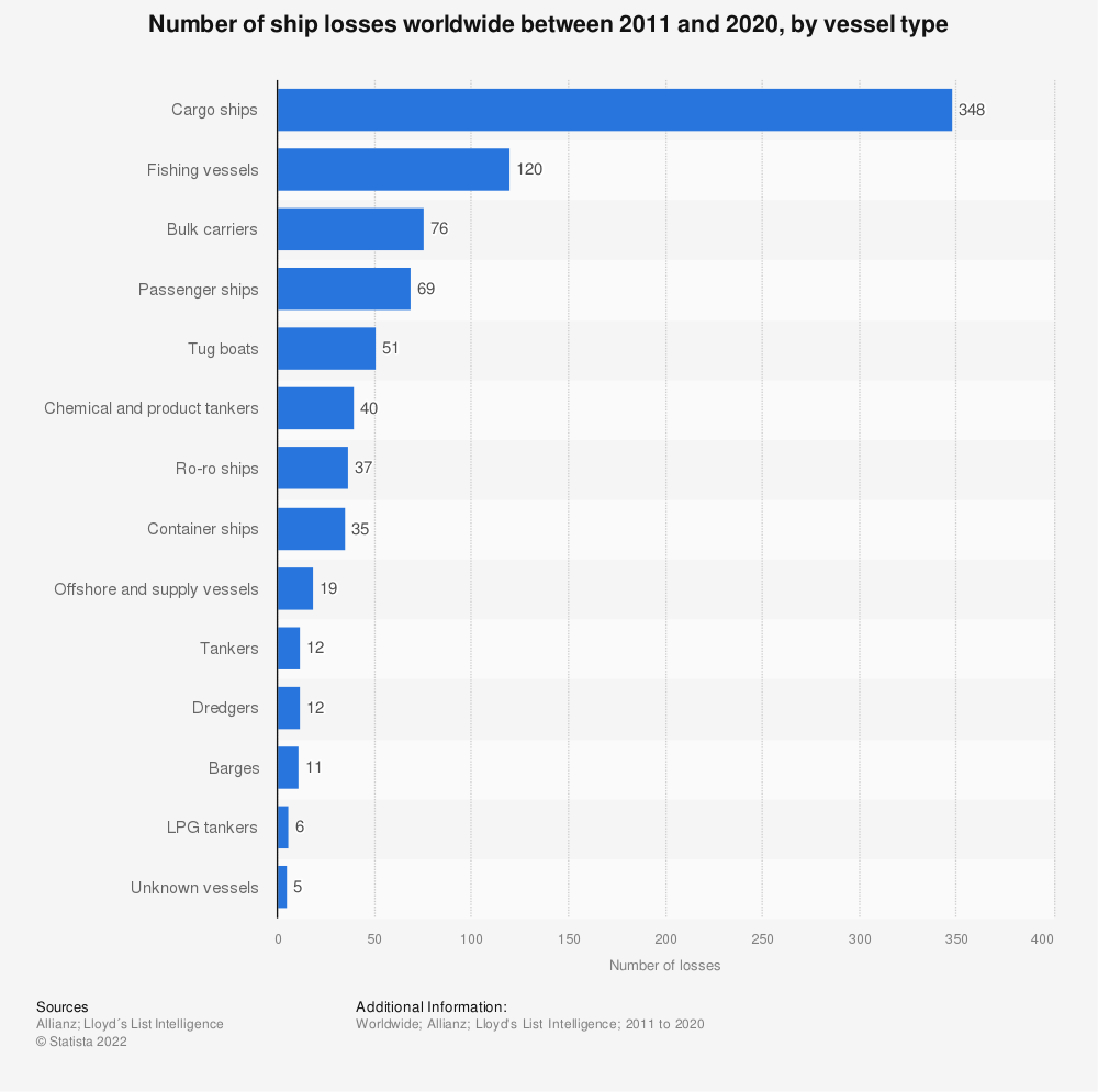 Statistic: Number of ship losses worldwide between 2009 and 2018, by vessel type | Statista